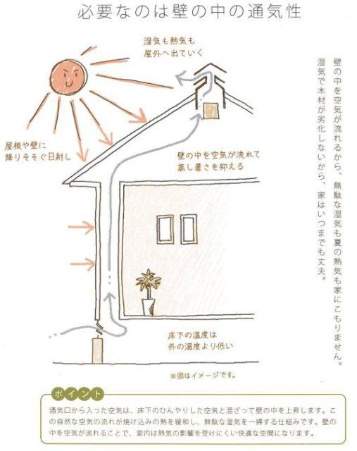 住家 壁の中の通気性